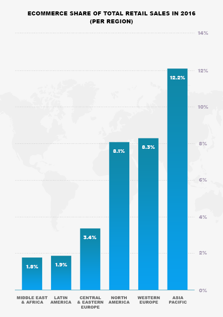 Ecommerce retail sales 2016 - PayPro Global