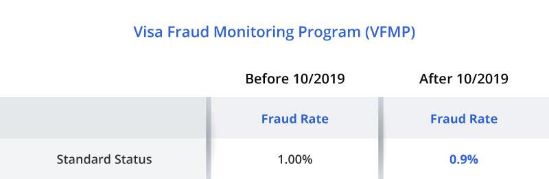 visa fraud monitoring program (vfmp)