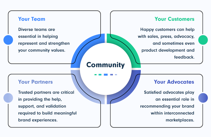 Community Values for SaaS Business: Team, Customers, Partners, Advocates