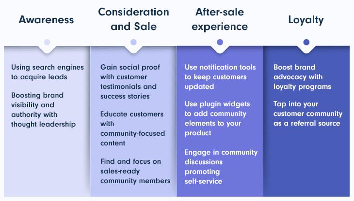 Customer Purchasing Behavior Online Community for SaaS Business