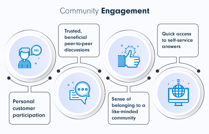 Online community engagement for SaaS business