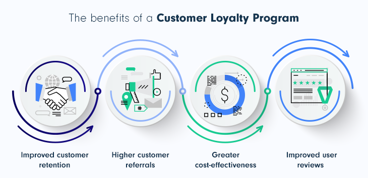 Why do you need a customer loyalty program  for SaaS Business