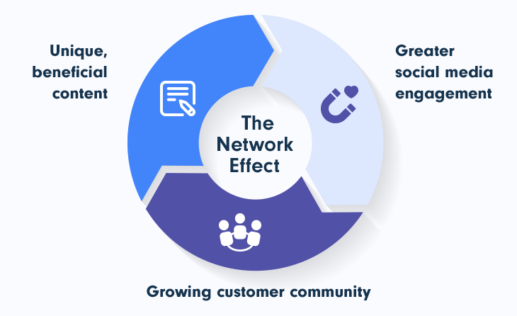 Network Effect of Building an Online Community for SaaS Business