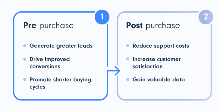 Online community for SaaS business: pre-purchase and post-purchase