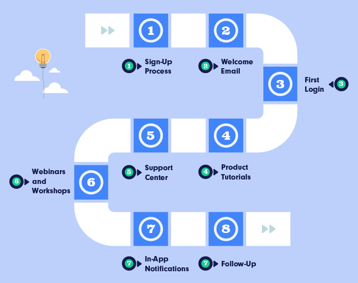 8 Elements of a SaaS Onboarding Process