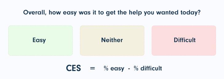 Customer Effort Score (CES) formula