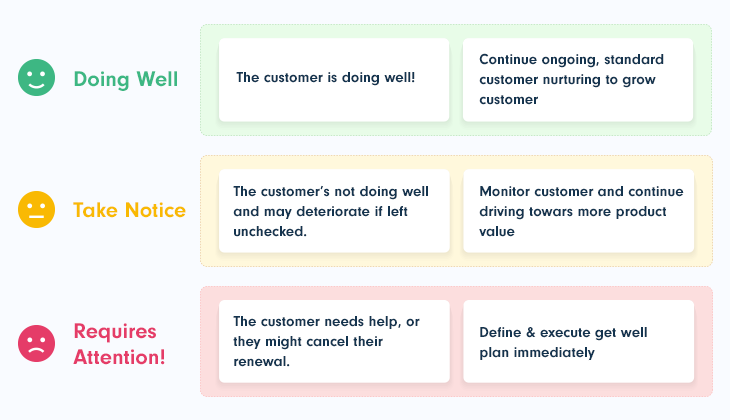 Customer Health Score (CHS) metrics