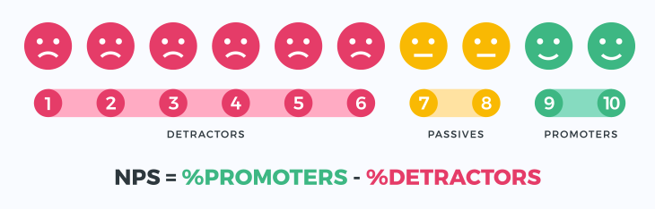 Net Promoter Score (NPS)  measures the loyalty of customers to a company