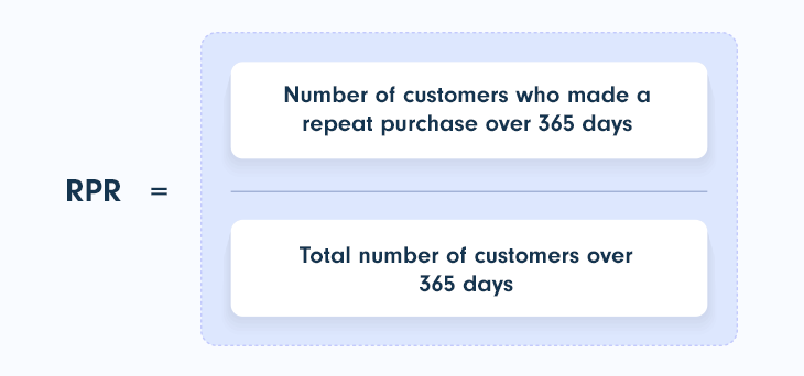 Repeat Purchase Rate (RPR) formula