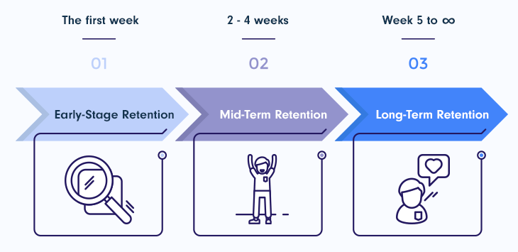 3 Stages of Customer Retention