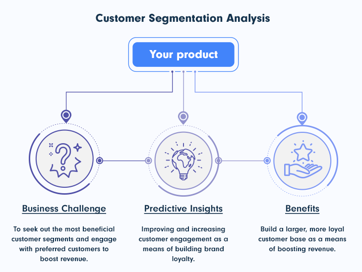 Analyze Churn by Customer Segment