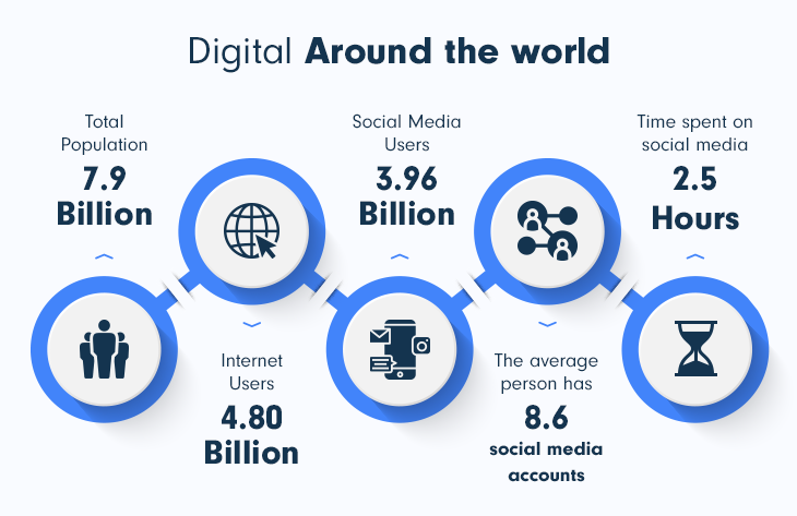 Digital statistics around the world shows the importance of social media for a SaaS marketing strategy