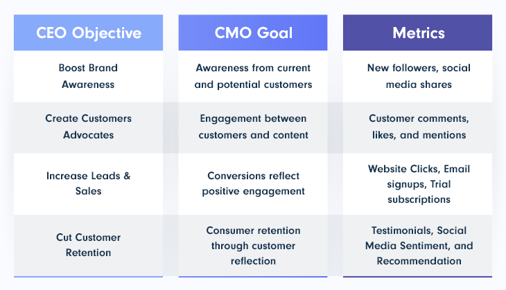 SaaS business and marketing strategy objectives for CEO, CMO, and metrics for social media