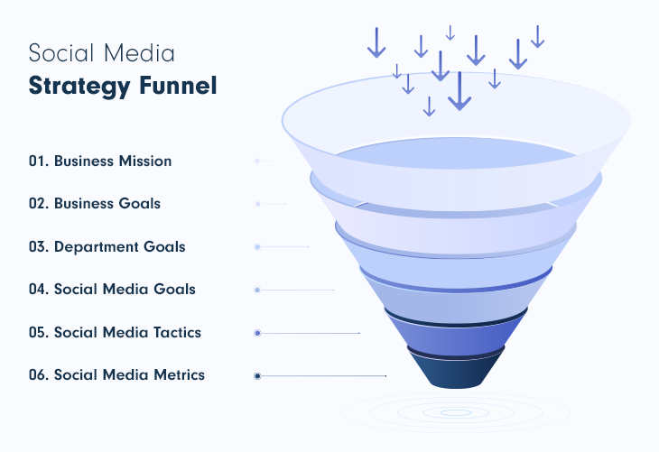 Social media strategy funnel for SaaS marketing